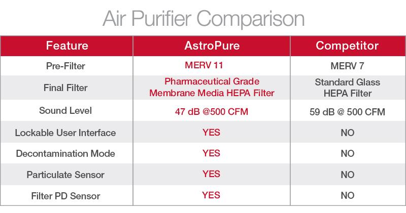AstroPure_Purifier_Comparison_landing